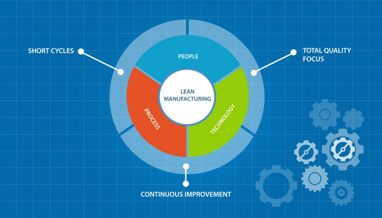 Advantages of Lean Manufacturing