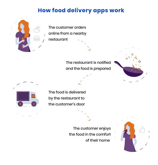 benefits of food delivery apps